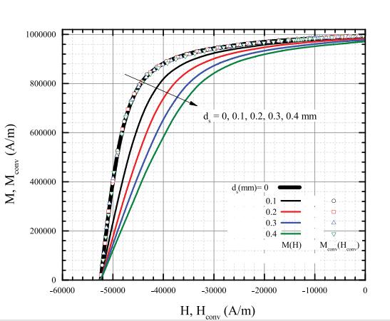 关于NdFeB样品的测量阶段总结(图1)
