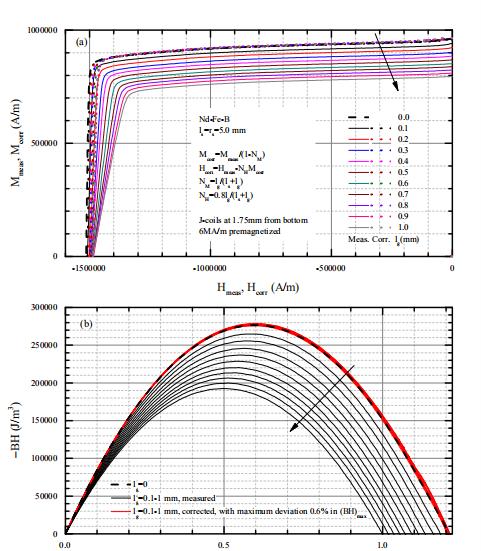 关于NdFeB样品的测量阶段总结(图2)