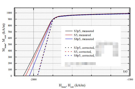 关于NdFeB样品的测量阶段总结(图6)