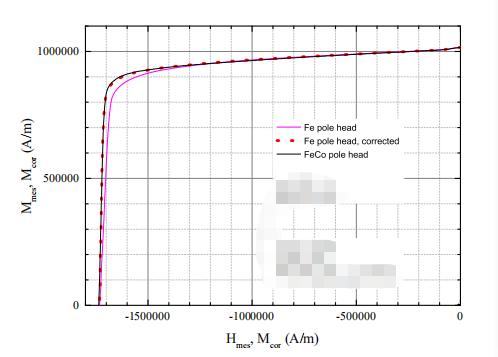 关于NdFeB样品的测量阶段总结(图3)