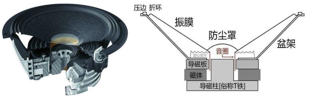 喇叭与喇叭磁(图1)